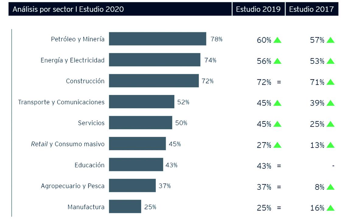 56% de organizaciones en el Perú afirma contar con un área de gestión de riesgos empresariales
