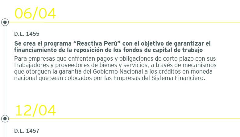Timeline-Reactiva-Peru