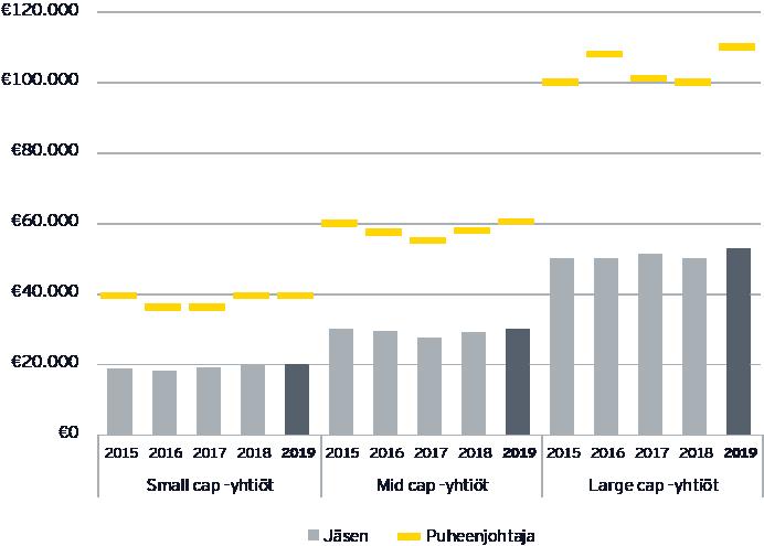 Toimitusjohtajan kokonaiskompensaation mediaanin kehitys yrityksen koon mukaan vuosina 2015-18