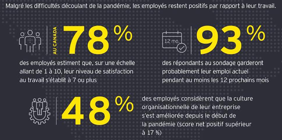 Malgré les difficultés découlant de la pandémie, les employés resent positifs par rapport à leur travail.