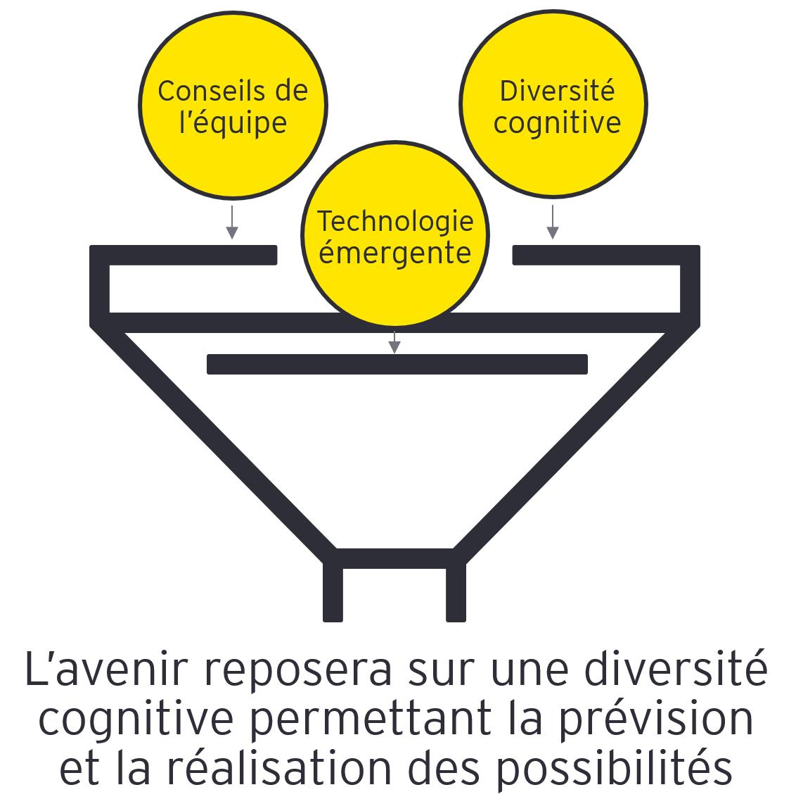 EY ‑ Possibilités de diversité cognitive