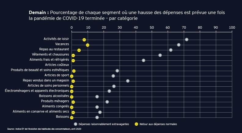Après:Pourcentage de chaque segment prévoyant dépenser davantage après la pandémie deCOVID‑19, parcatégorie