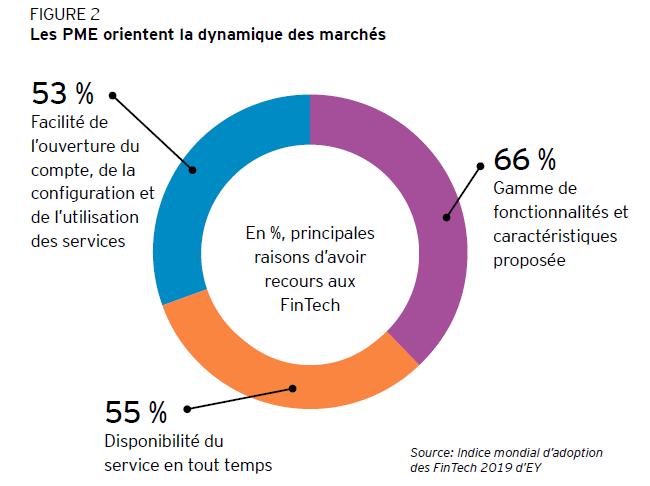 FIGURE 2 - Les PME orientent la dynamique des marchés