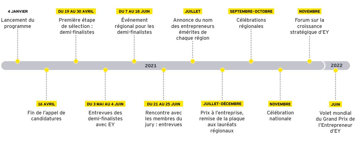 EY – Calendrier du programme du Grand Prix de l'Entrepreneur