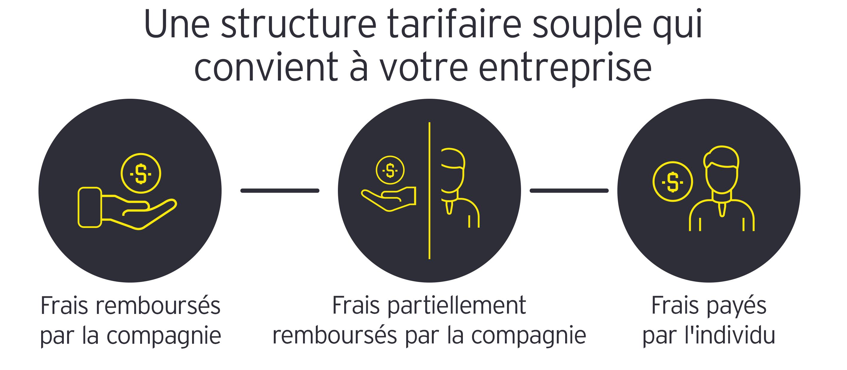 EY TaxChat - Une structure tarifaire souple qui convient à votre entreprise
