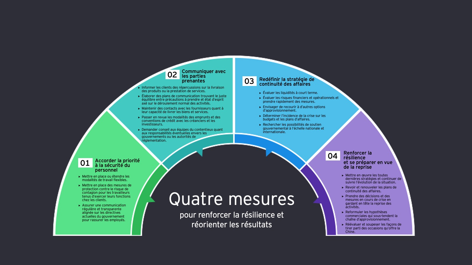 Quatre mesures pour renforcer la resilience et reorienter les resultats
