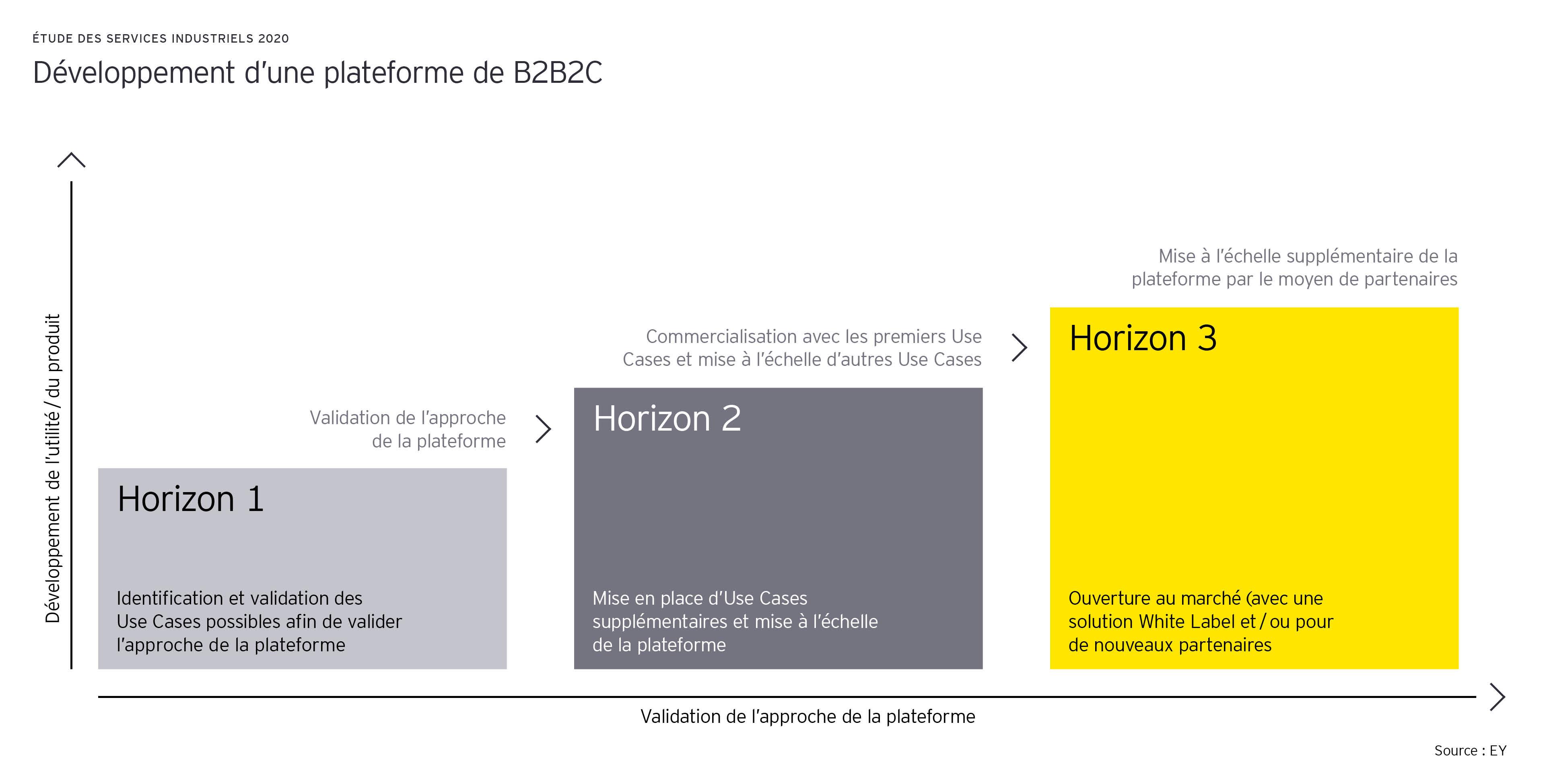 Développement d'une plateforme de B2B2C