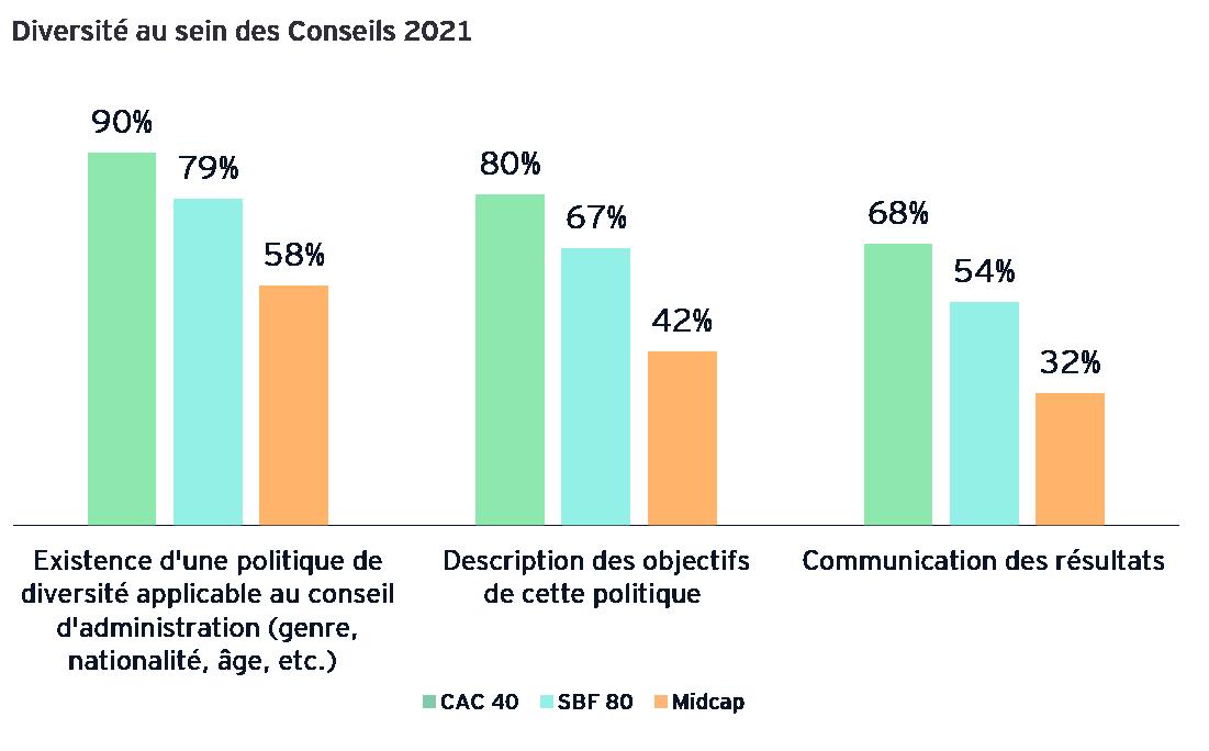 Diversité au sein des Conseils 2021