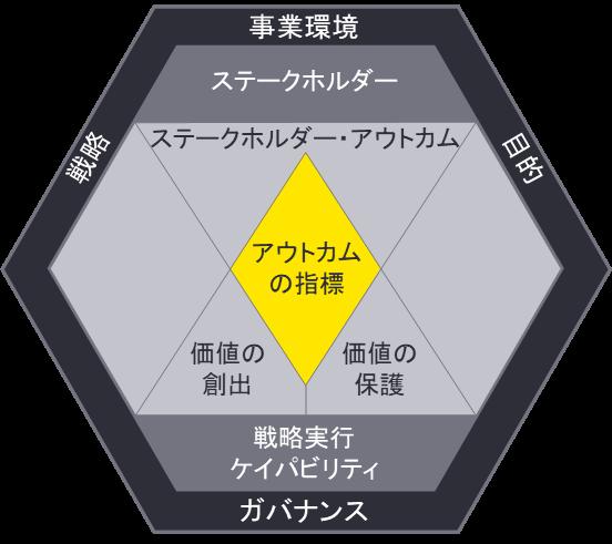 図1 LTVフレームワーク