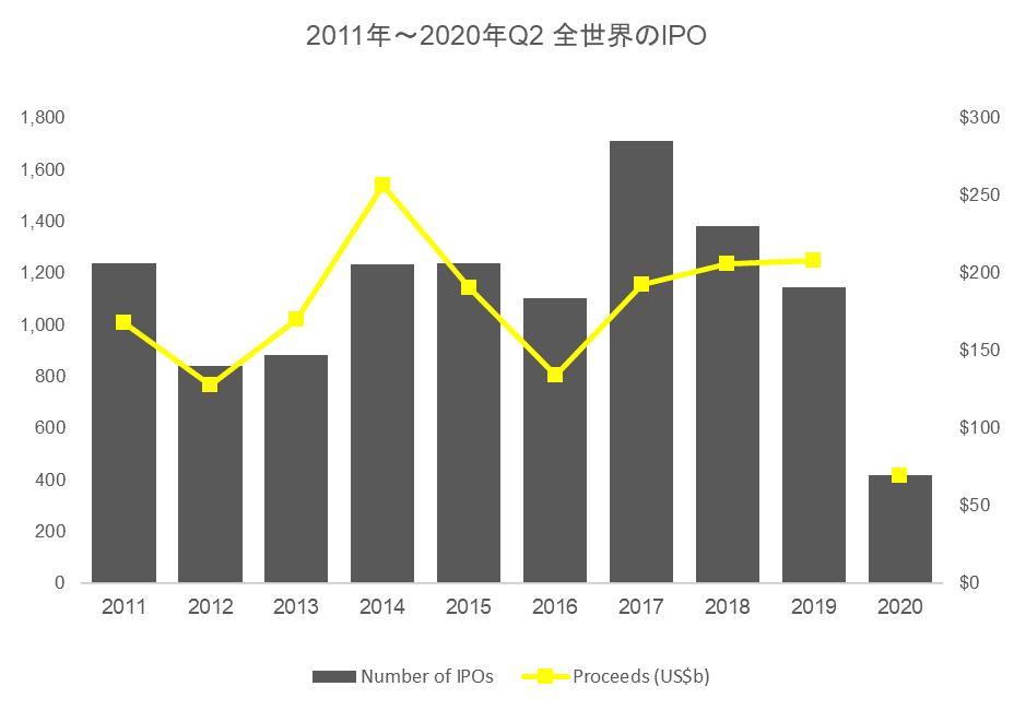 2020年現時点における世界のIPOはコロナ危機により停滞(PNG)