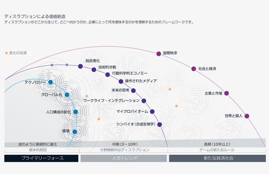 『EYメガトレンドレポート』最新号の日本語版を公開