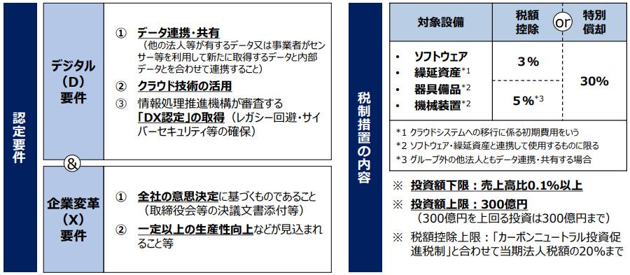 令和3年税制改正におけるDX投資促進税制の概要