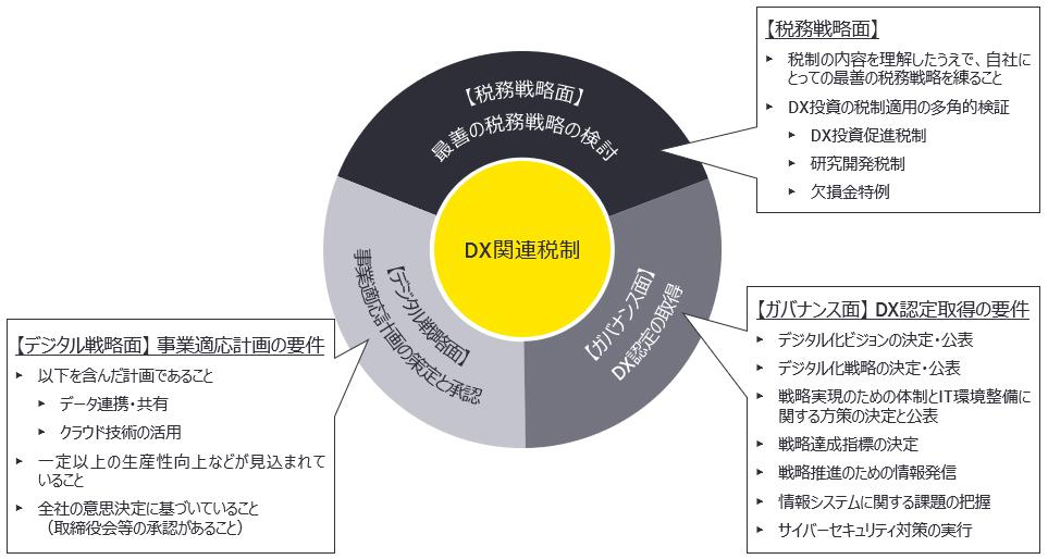 DX関連税制対応のポイント
