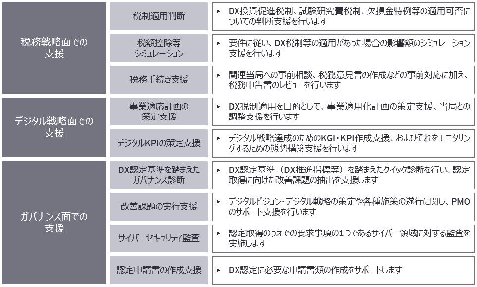 EY Japanの関連サービスメニュー