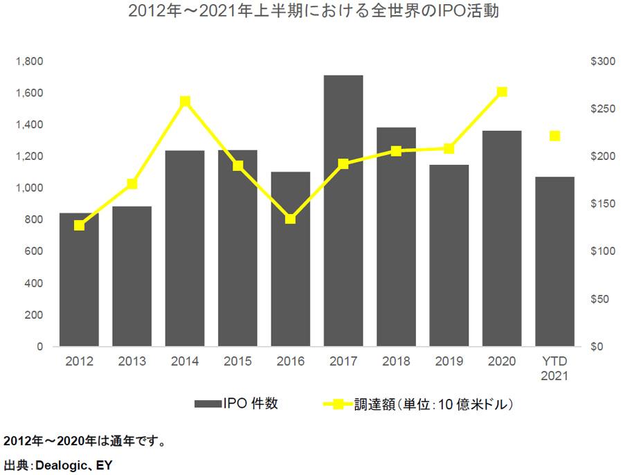 2012年〜2021年上半期における全世界のIPO活動