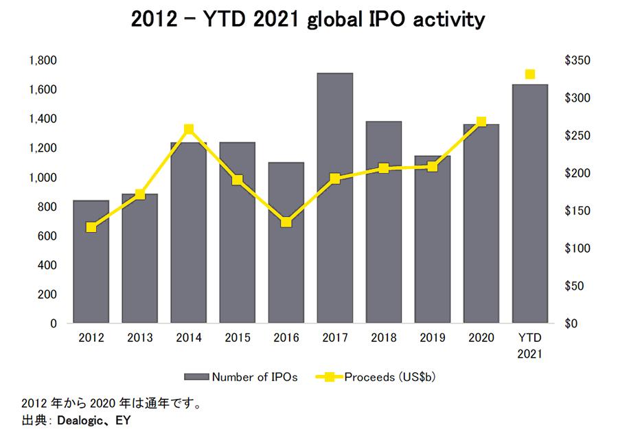 図表1 - 2012 – YTD 2021 global IPO activity