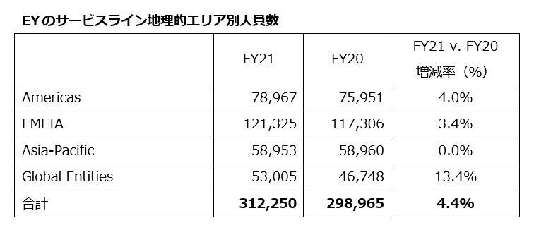 EY、2021年度の業務収入は400億米ドル(全世界)を記録 また過去最高となる100億米ドルの3カ年投資計画概要を発表