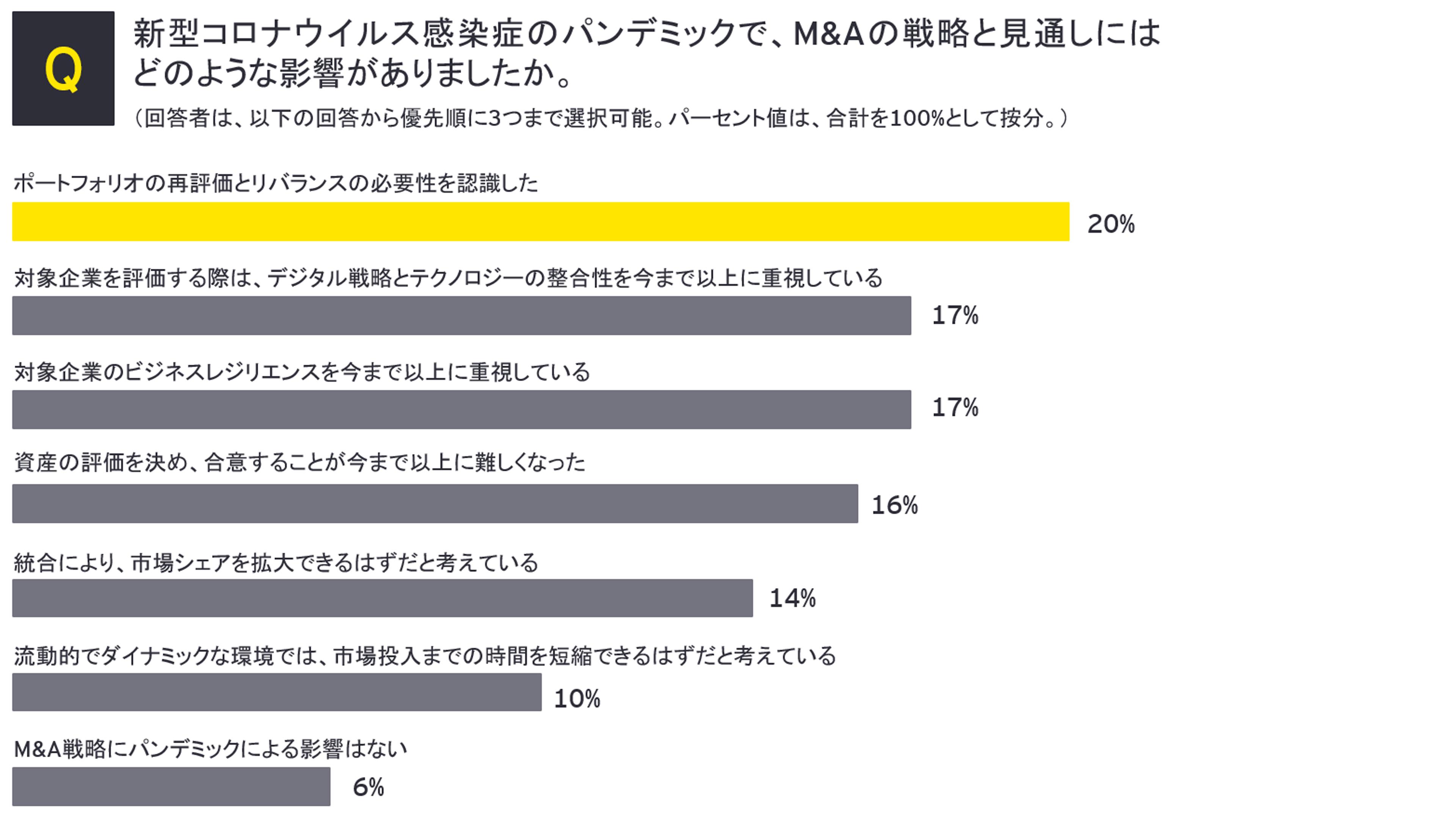 M&A調査:パンデミックがM&A戦略と展望にどのような影響を及ぼしたか