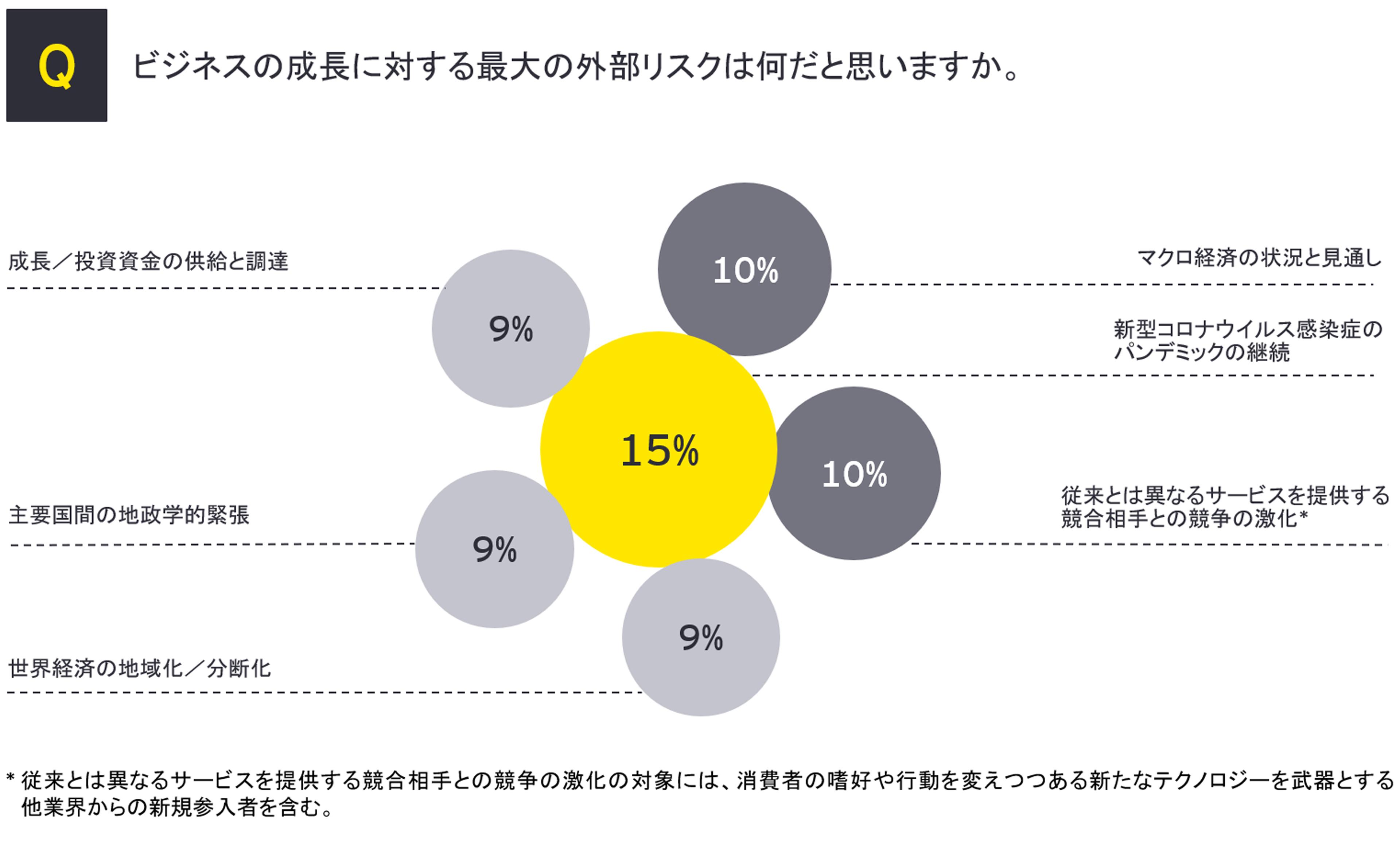 M&A調査:ビジネスの成長に対する最大の外部リスク