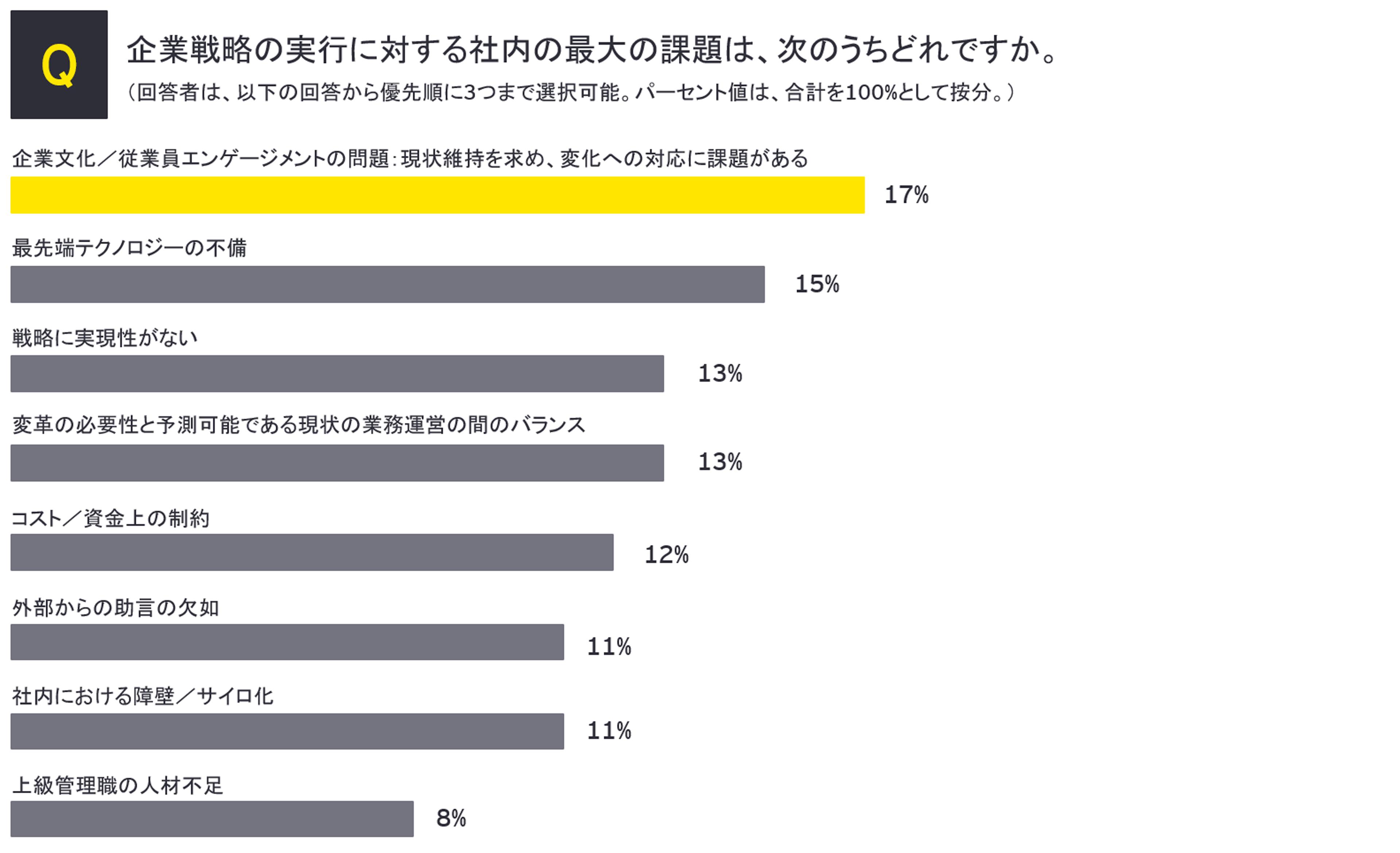 M&A調査:企業戦略の実行に対する最大の社内の課題