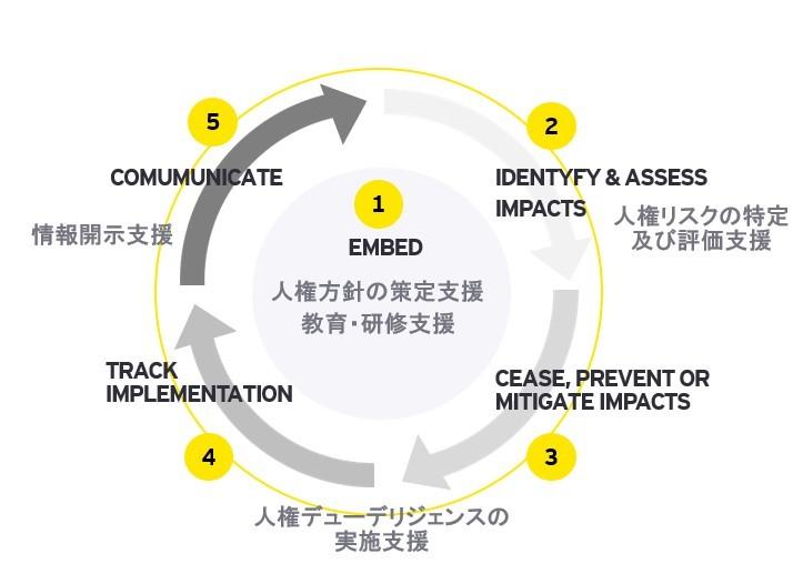 人権に関係するアドバイザリー図