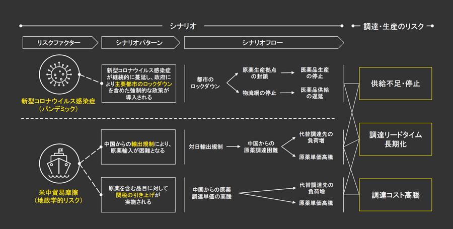 図1 リスクシナリオ(製薬企業における整理イメージ)