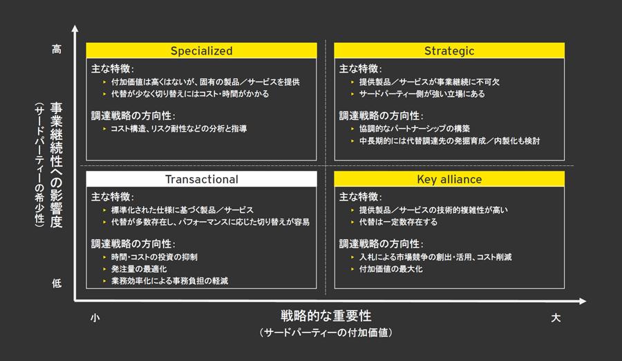 図2 マトリックスを用いたサードパーティーのソーシング戦略における位置付けの整理イメージ