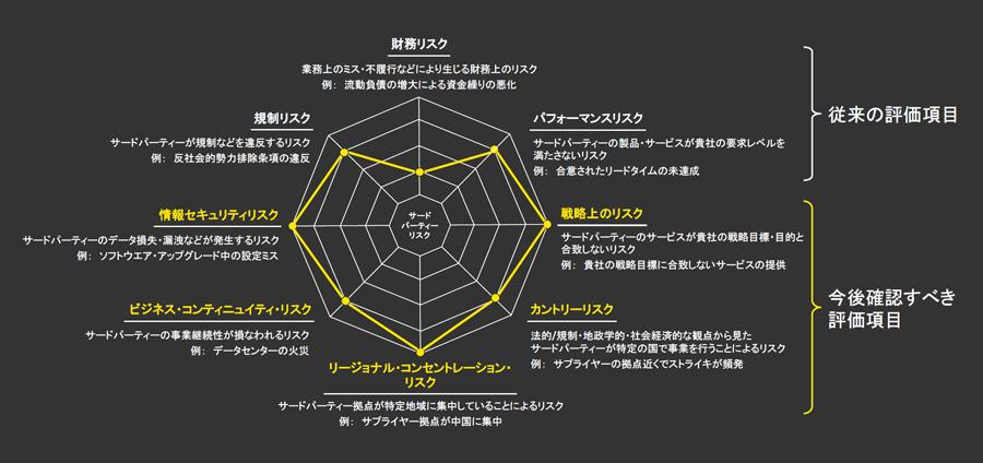 図3 サードパーティーのリスク評価フレームワーク