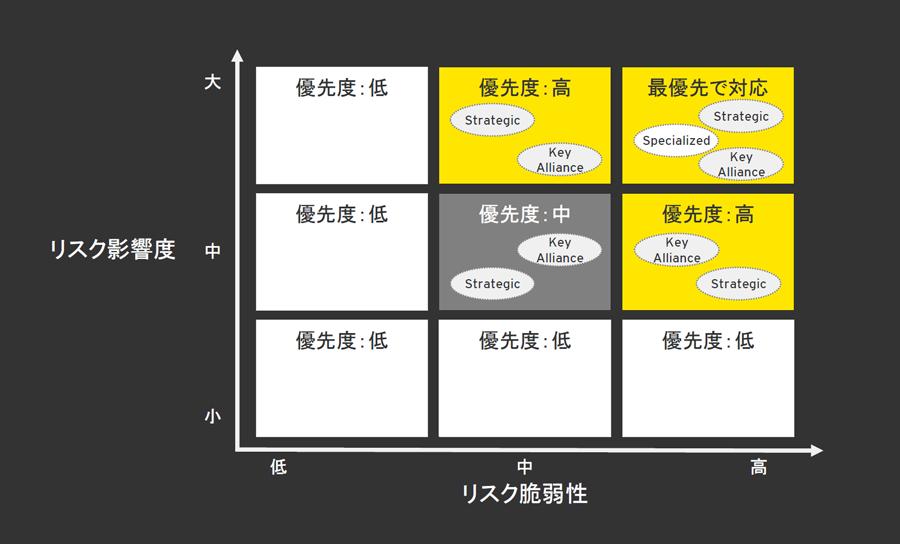 図4 リスク対策優先度の整理イメージ