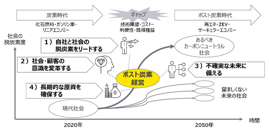 図表2 あるべきカーボンニュートラルの社会を実現するための押さえたい4つのポイント