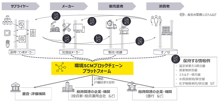 図表3 環境SCMブロックチェーンプラットフォーム