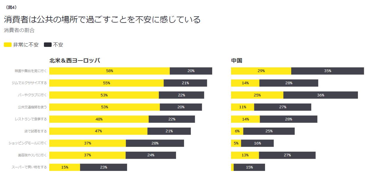 Future Consumer Index:アフターコロナの「不安を抱く消費者」にどう対応するか