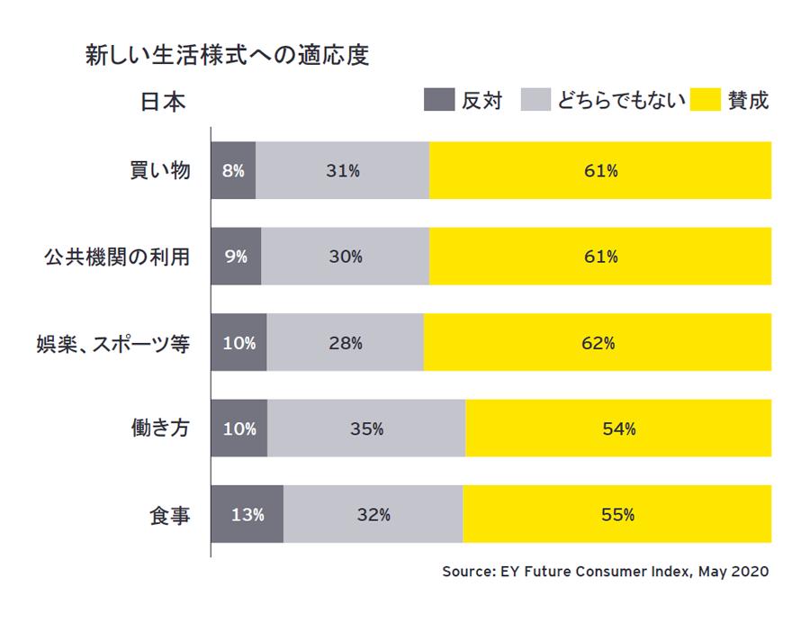 図2  Next : 5つの新しい消費者セグメントの割合