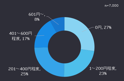 図1 Now : 4つの新しい消費者セグメントの割合
