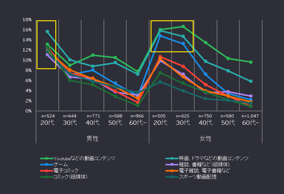 図4  COVID-19収束後の1~2年後の買い物の仕方