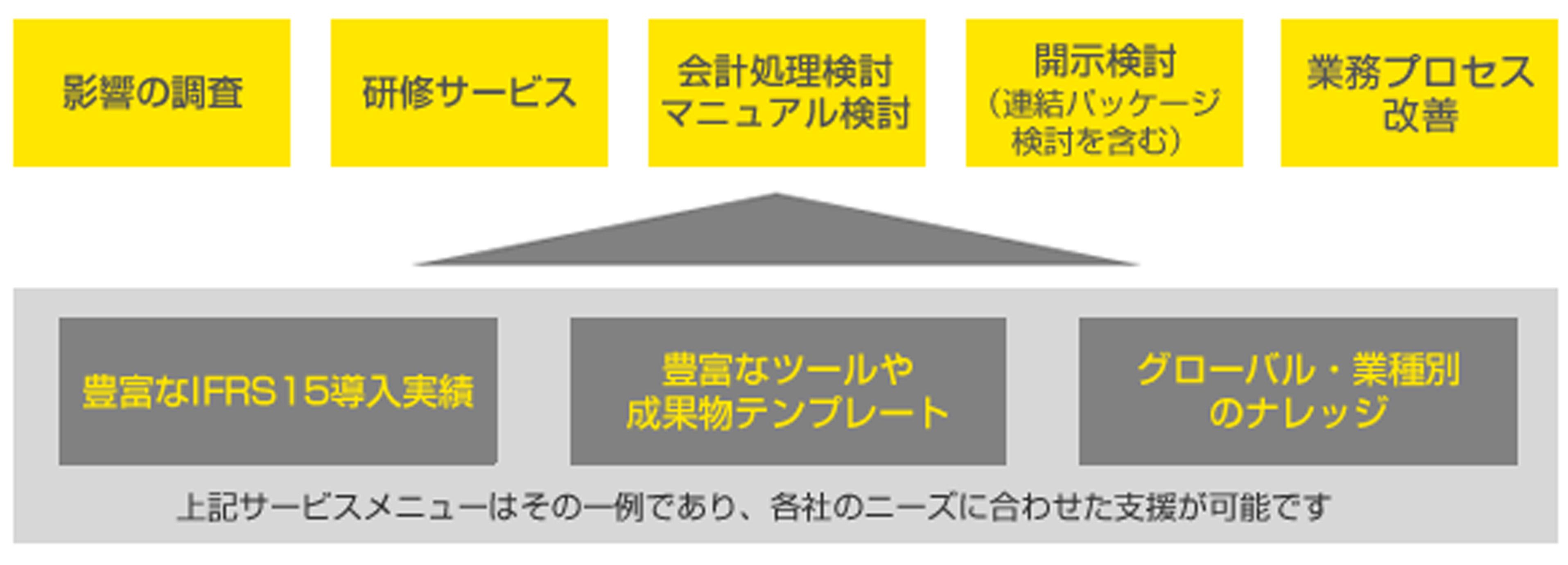 「収益認識に関する会計基準」の移行支援