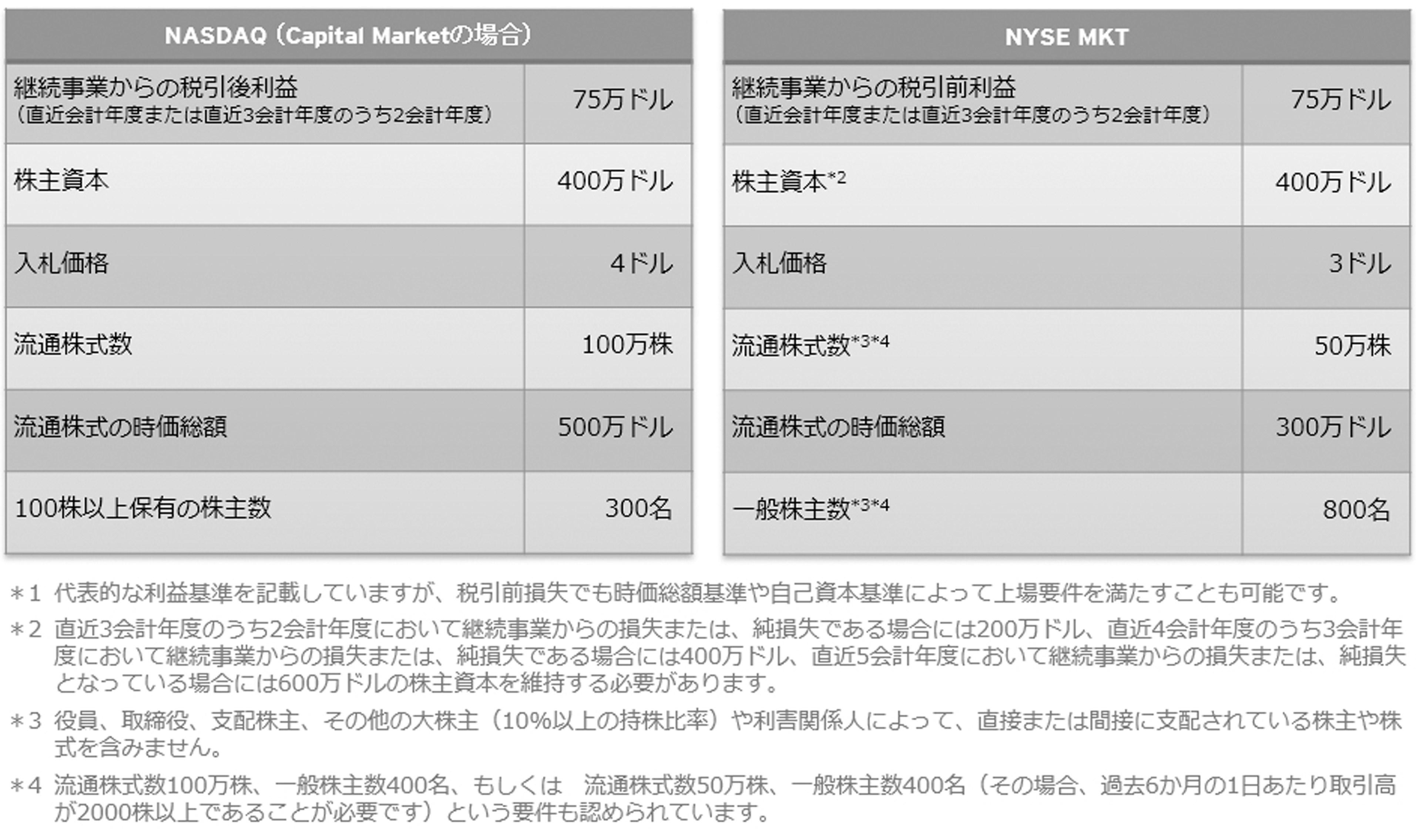 NASDAQ Capital MarketおよびNYSE MKTの上場要件 *1