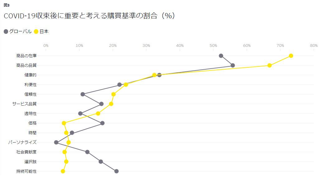 図3 COVID-19収束後に重要と考える購買基準の割合