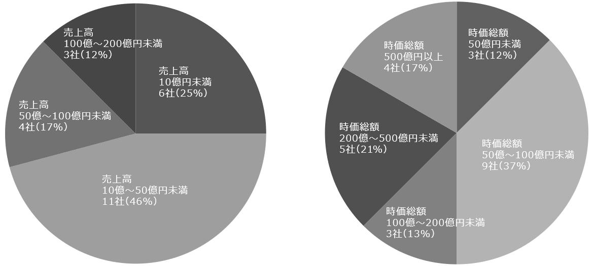図1 2021年(1月~3月)新規上場企業・直前期売上高/図2 2021年(1月~3月)新規上場企業・初値時価総額