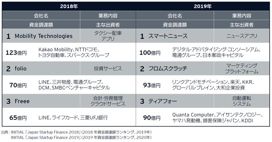 図表1: 国内スタートアップによる資金調達額の上位3社
