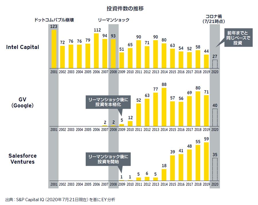 図表10 海外トップ CVCの投資状況