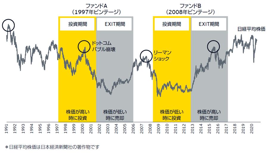 図表7 投資タイミングと財務リターンの関係