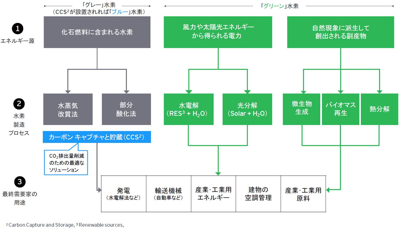 図2︓⽔素製造︓グレー⽔素・ブルー⽔素・グリーン⽔素