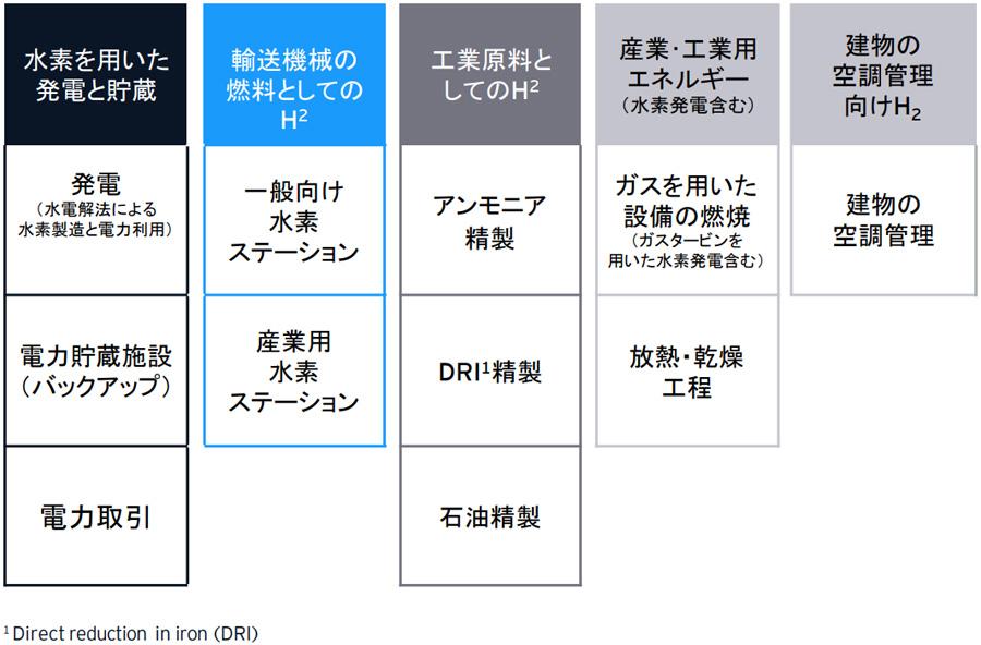 図4:水素(H2)の用途