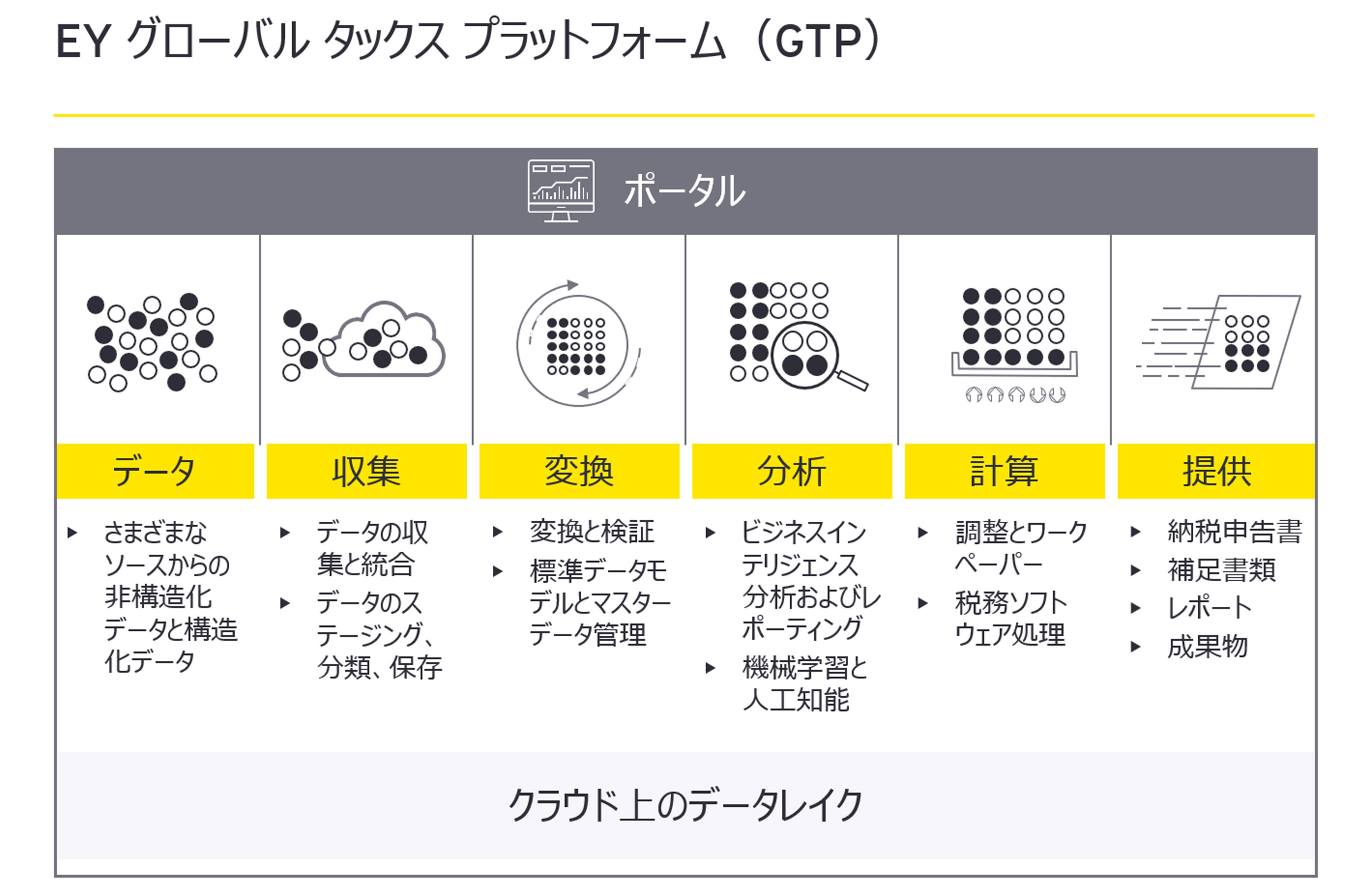 EY Gloal Tax Platform