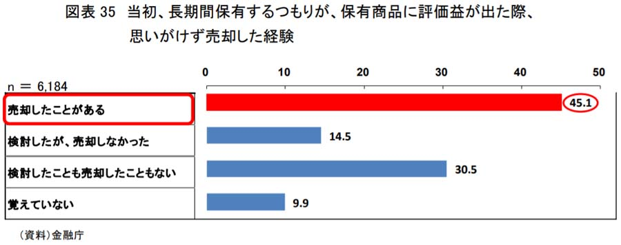 図3 当初、長期間保有するつもりが、保有商品に評価益が出た際、思いがけず売却した経験