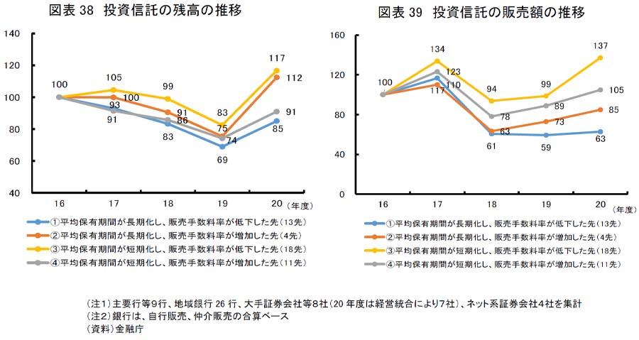 図4 投資信託の残高の推移 投資信託の販売額の推移