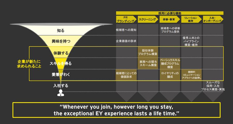 Globalで最も魅力的な企業の一つであるEYの採用メソッド(例)