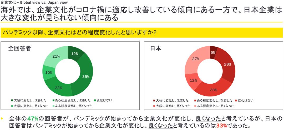 海外では、企業文化がコロナ禍に適応し改善している傾向にある一方で、日本企業は大きな変化が見られない傾向にある