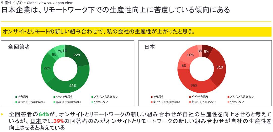 日本企業は、リモートワーク下での生産性向上に苦慮している傾向にある